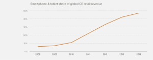 SMARTPHONES AND TABLETS ARE NOW CLOSE TO HALF OF THE GLOBAL CONSUMER ELECTRONICS INDUSTRY