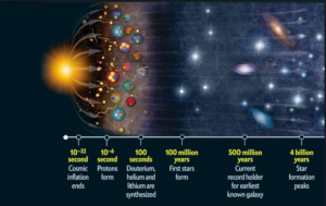 HISTORY OF THE (YOUR) UNIVERSE